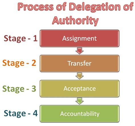 of authority delegation process in delegation authority iibm lms