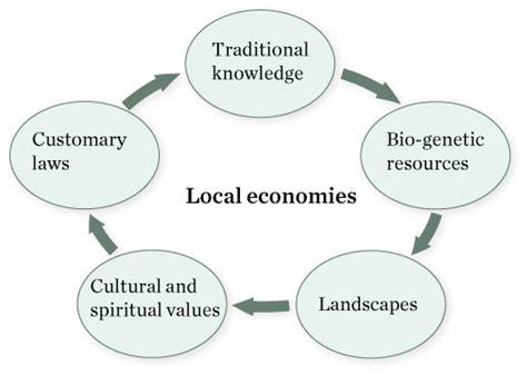 Local Landscape Definition Local Landscape Definition 28 Images California