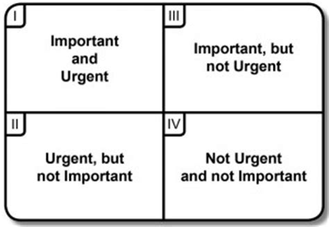 time management grid template how to set priorities stephen covey s time management