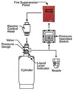 kidde aegis 2 0 release panel find best fire alarm