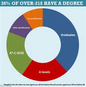 degree or not degree five ways to if college is for you books half of graduates are working in which do not need a