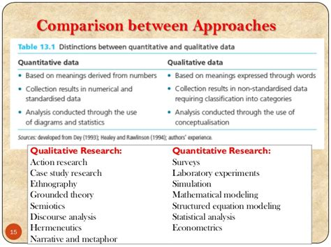 Discourse On Method Essay Questions by Difference Between Qualitative And Quantitative Research
