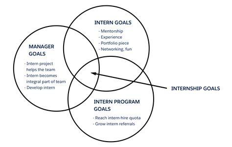 design management internship reflections on design management salesforce ux medium