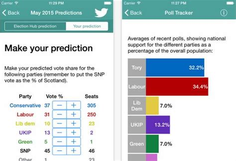 New Poll Models Or by 2015 Uk Election Prediction Polls And Reaction