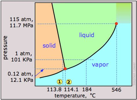 phase diagram for iodine phases changes of state