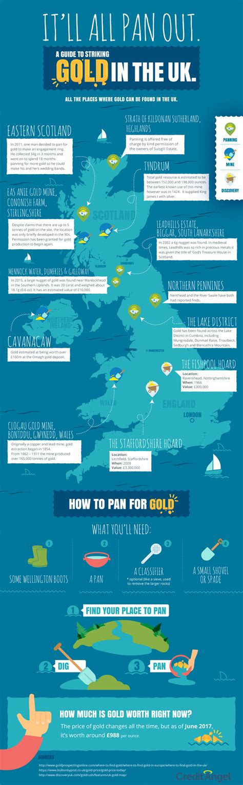 Find In The Uk Gold Panning In The Uk Map With History Of Gold Panning In Scotland Engl Scottish