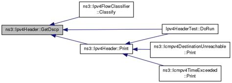 ns3 tutorial olsr ns 3 ns3 ipv4header class reference