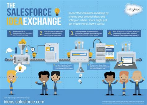 ideas salesforce your ideas delivered in four easy steps infographic
