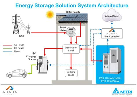 energy storage system inductor adara commercial energy storage system