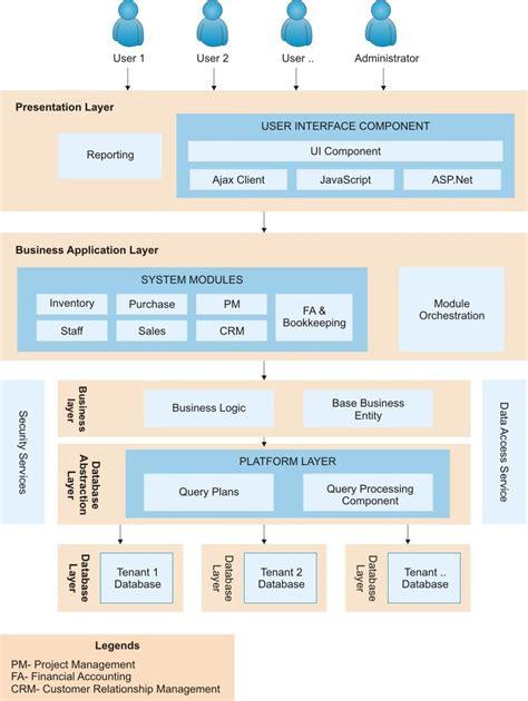 saas resume sles saas architecture diagram ค นหาด วย tool for