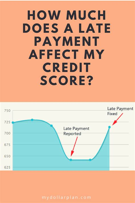 what happens when you make a late credit card payment how much does a late payment affect my credit score