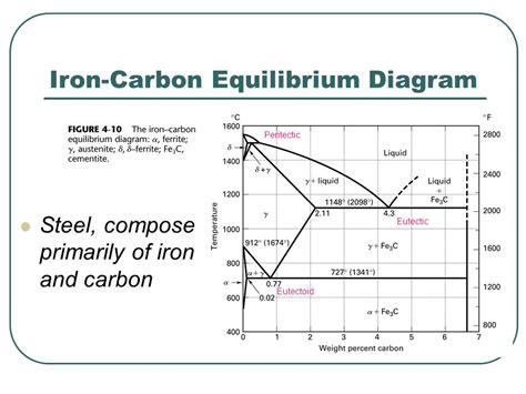 equilibrium phase diagram explained chapter 4 equilibrium phase diagrams and the iron carbon