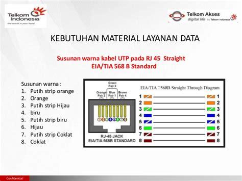 Kabel Roset Telepon 5 Meter 2 Pairs Cable Telpon T1310 3 materi 3 perangkat dan aksesoris ikr ikg fttx