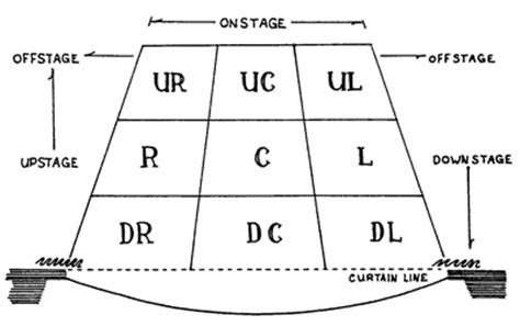 stage layout diagram the middle ages feudalism