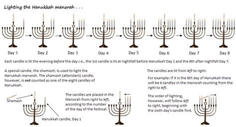 order of lighting chanukah candles the hanukkah menorah and hanukkah blessings etz hayim
