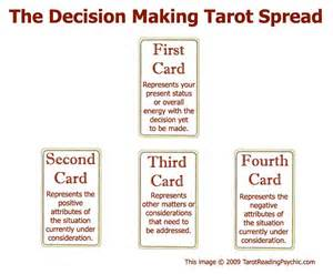 decision spread pagan
