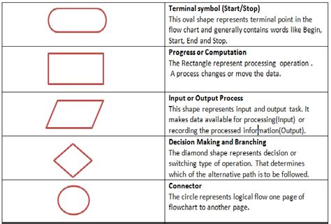 which flowchart symbol indicates the need to make a decision learn language flowchart