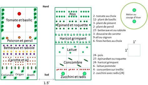 space layout en francais exceptional espace entre pied de tomate 2 fumier aux