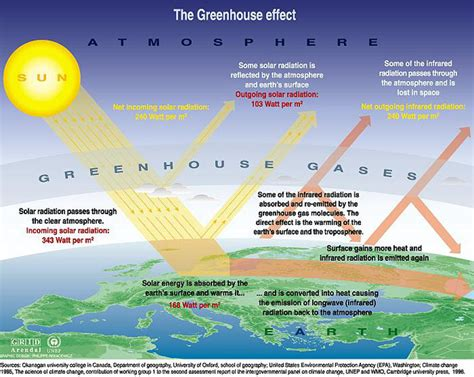 greenhouse effect diagram greenhouse effect