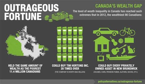 Selves - infographic outrageous fortune canada s wealth gap canadian centre for policy alternatives