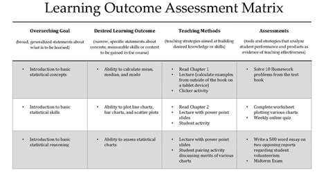 moving to an outcome based education defining outcomes