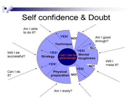 How To Give A Presentation With Confidence And Flair Prepare Practice Peace by Self Confidence Presentation