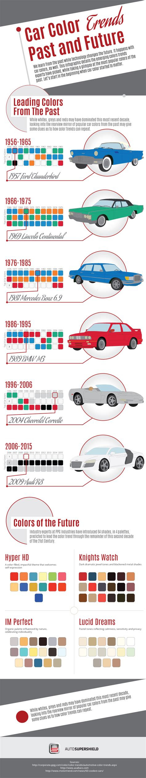 car color trends past and future infographic car chat with auto supershield