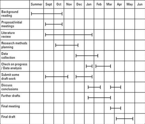 diagramme de gantt freeware diagramme de gantt pour les nuls images how to guide and