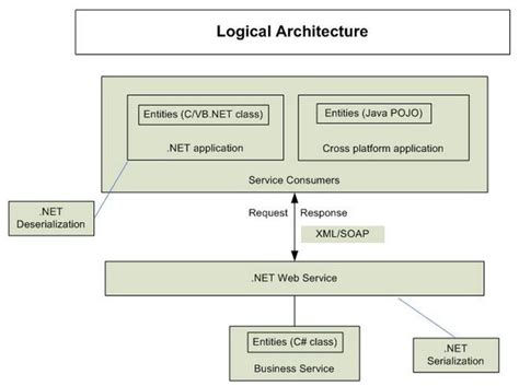 application logical architecture diagram custom serialization part 1 codeproject