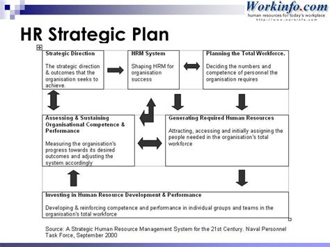 sle hr plan template hr strategic planning template 28 images hr strategy