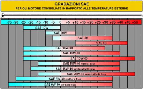 Oli Motul Crdi Sae 5w40 Api Sn Diesel olio moto come sceglierlo e quale gradazione preferire 10w40 15w50 ecc