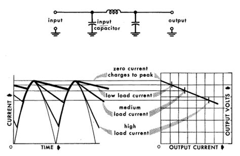 capacitor output current the capacitor input filter