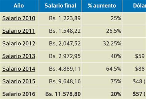 sueldo minimo venezuela enero 2016 aumento del salario minimo marzo 2016