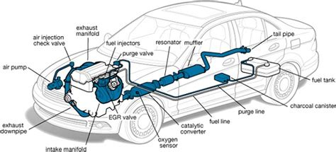 car line diagram exhaust system diagrams diagram site