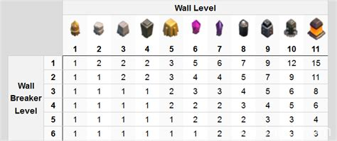 all clash of clans wall upgrades all about walls in clash of clans