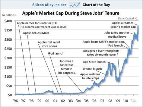chart of the day apple s incredible run under steve jobs