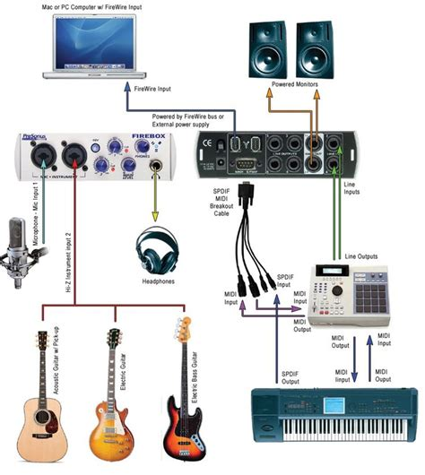 simple recording studio wiring diagram recording studio