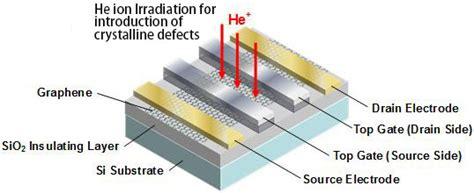 gate graphene transistor researchers create cmos compatible 30nm programmable graphene transistor extremetech
