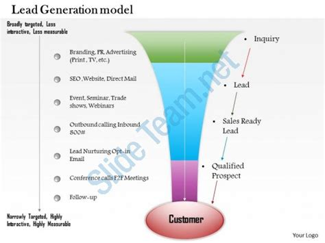 0614 Business Consulting Diagram Sales Lead Generation Model Powerpoint Slide Template Consulting Business Model Template