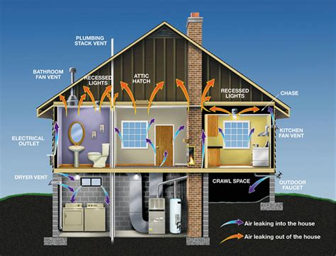 Heat L House Diy Insulation Tips