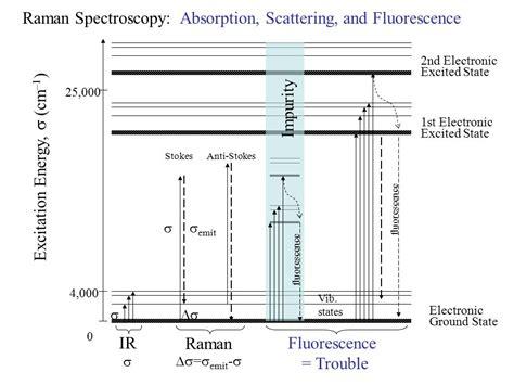 tutorial questions on raman spectroscopy raman spectroscopy introductory tutorial ppt download