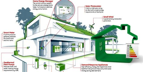 building energy efficient homes a business and marketing
