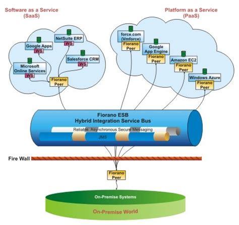 fiorano esb idevnews fiorano launches cloud based esb for soa