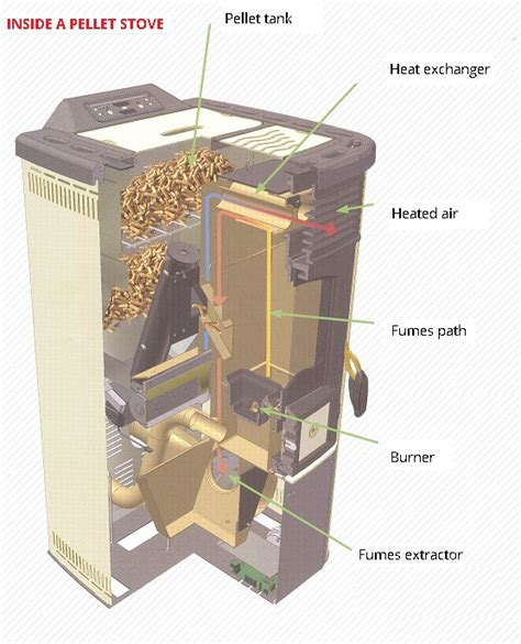 Fire Tube Boiler Home Improvement Ideas How Fireplace Works
