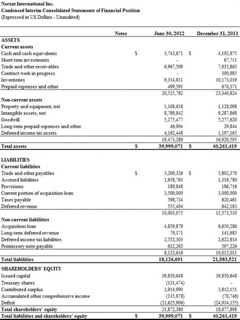 strong financial analysis norsat announces strong second quarter 2012 results