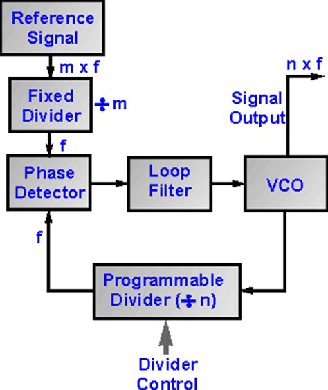 frequency synthesizer circuit diagram synthesizer composed of cd4046 automotive frequency