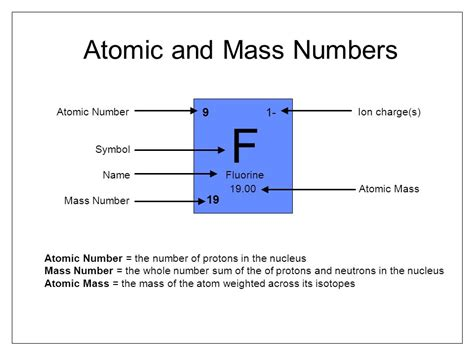 Is The Atomic Number The Number Of Protons by Standard Atomic Notation Ppt