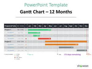 Powerpoint Gantt Chart Template by Gantt Charts And Project Timelines For Powerpoint