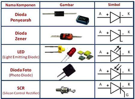 simbol diode penyearah simbol dioda penyearah 28 images komponen dasar elektronika dioda abi sabrina elektronika