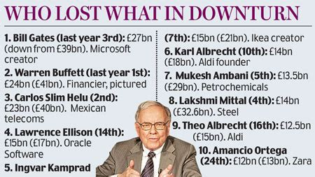 forbes top 100 billionaire rich list pity the poor billionaires daily mail